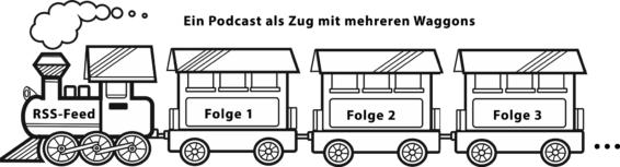 Ein Podcast als Zug mit mehreren Waggons